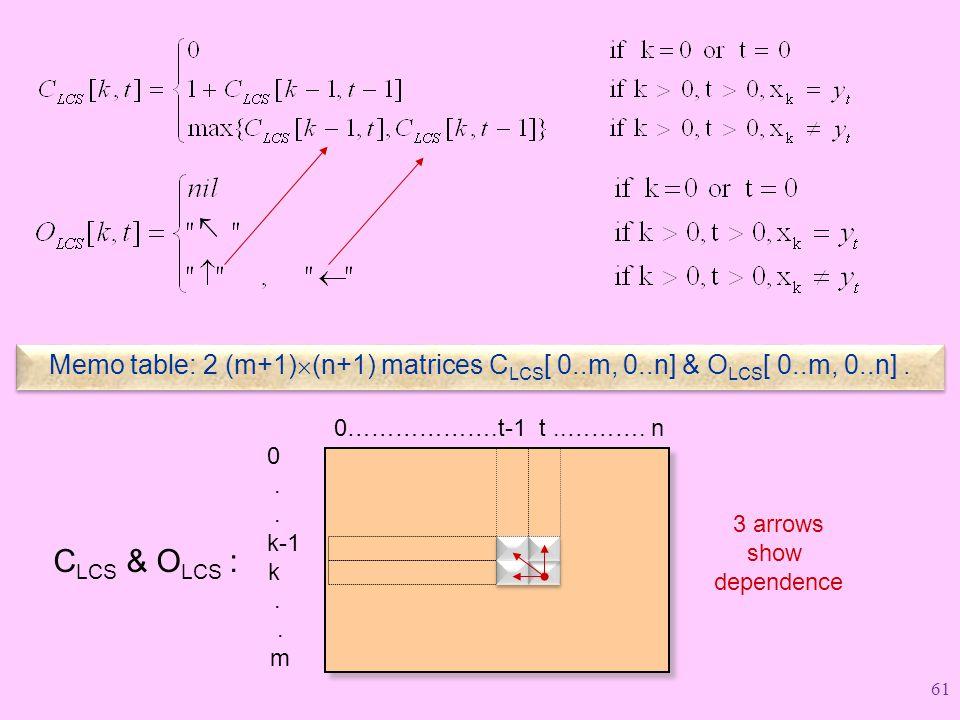  Memo table: 2 (m+1)(n+1) matrices CLCS[ 0..m, 0..n] & OLCS[ 0..m, 0..n] . CLCS & OLCS : . k-1.